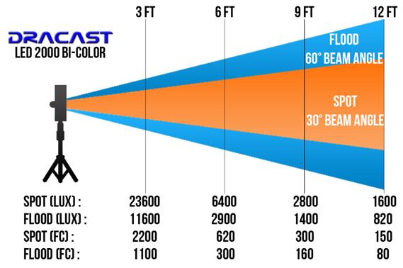 LED2000 Bi-Color
