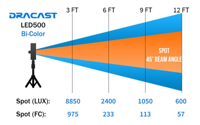 LED500 Bi-Color
