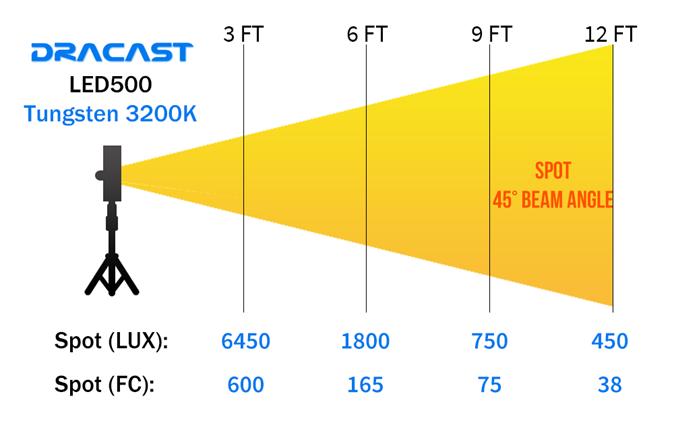 LED500 Tungsten